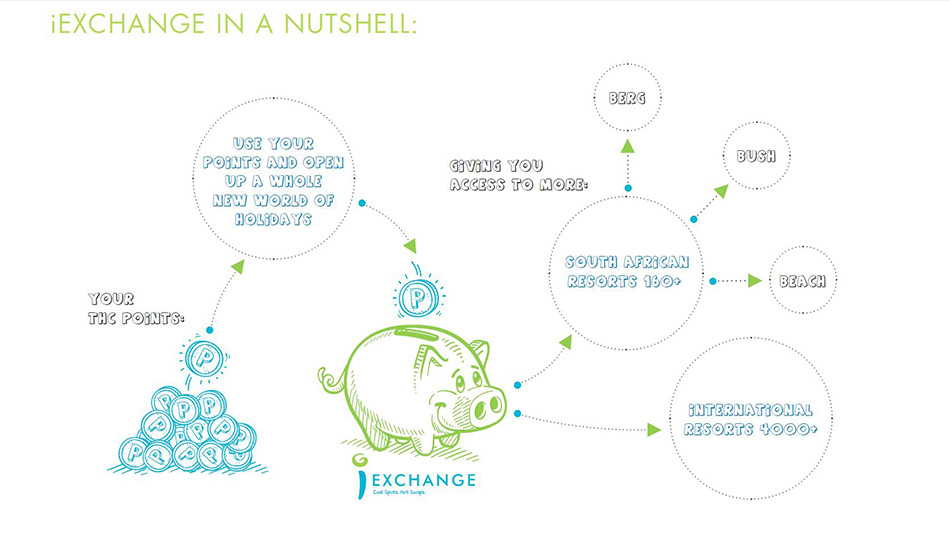 iExchange in a nuttshell